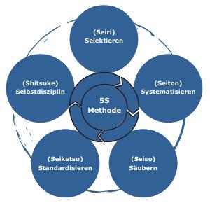 Schaubild_der_5S-Methode_Seiri_Seiton_Seiso_Seiketsu_Shitsuke