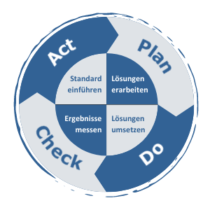 Schaubild des Kaizen Prozesses, Plan, Do, Check, Act